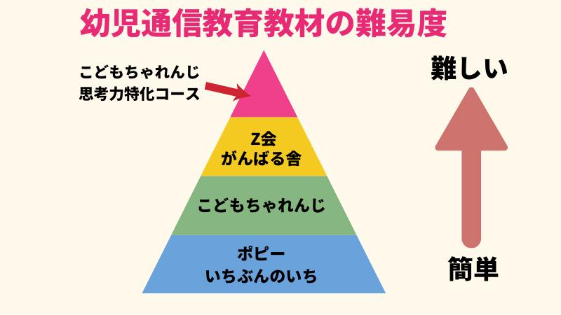幼児通信教育教材の難易度比較表